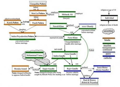 Nehru Family history
