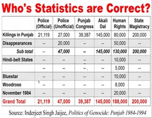 Statistics 1984-1