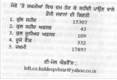 1984 statistics of Operation Bluestar